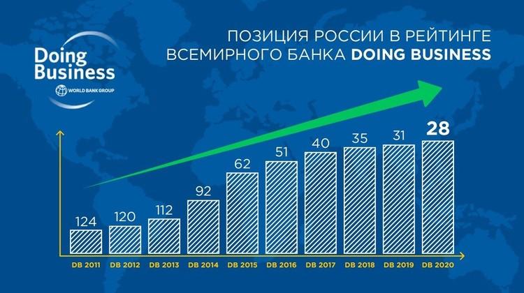 В 2019 году Россия заняла 28-е место в международном рейтинге Doing Business, поднявшись на 3 позиции по сравнению с 2018 годом. По итогам 2011 года, Россия занимала 124-е место в этом рейтинге. Фото: Минэкономразвития РФ