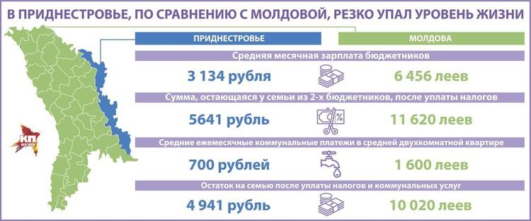 Сравнение сегодня не в пользу Приднестровья.