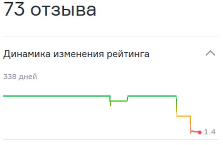 Челябинцы за несколько часов уронили рейтинг бара. Скрин с сайта отзывов, соцсети.