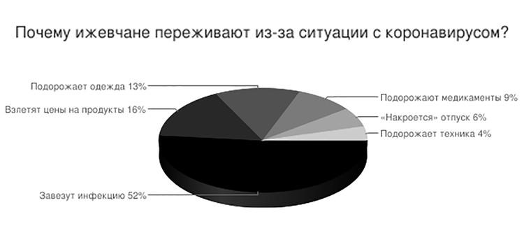 Опрос проводился в группе «ВКонтакте» «Я люблю Ижевск», проголосовали 568 человек