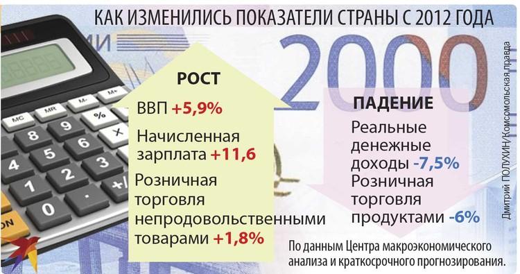 Как изменились показатели страны с 2012 года.