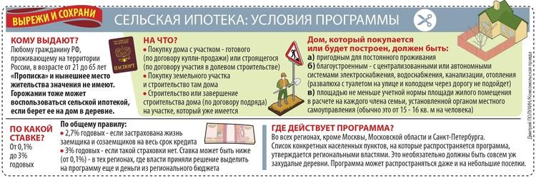 Условия программы сельской ипотеки.