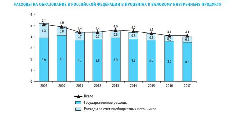 Расходы на образование в процентах к ВВП