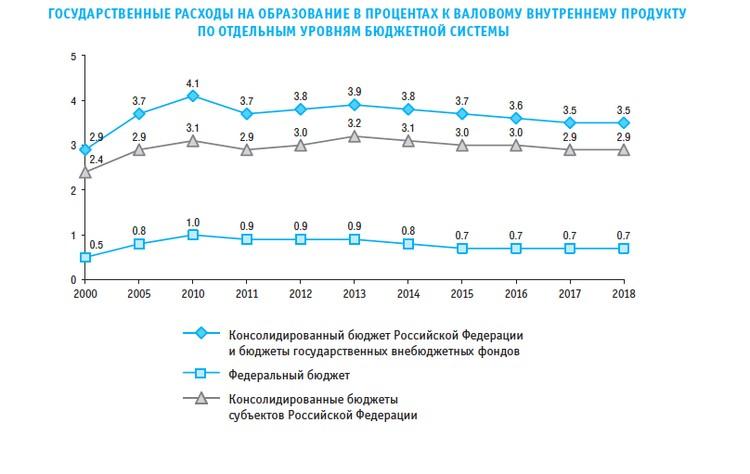 Госрасходы на образование по уровням бюджета