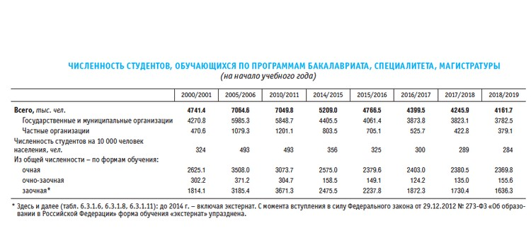 Численность студентов по годам