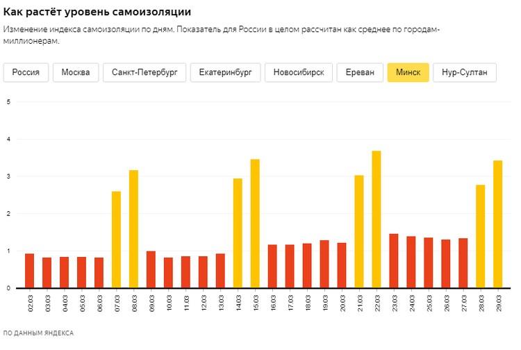 Как меняется уровень самоизоляции в Минске по версии нового сервиса от Яндекс.