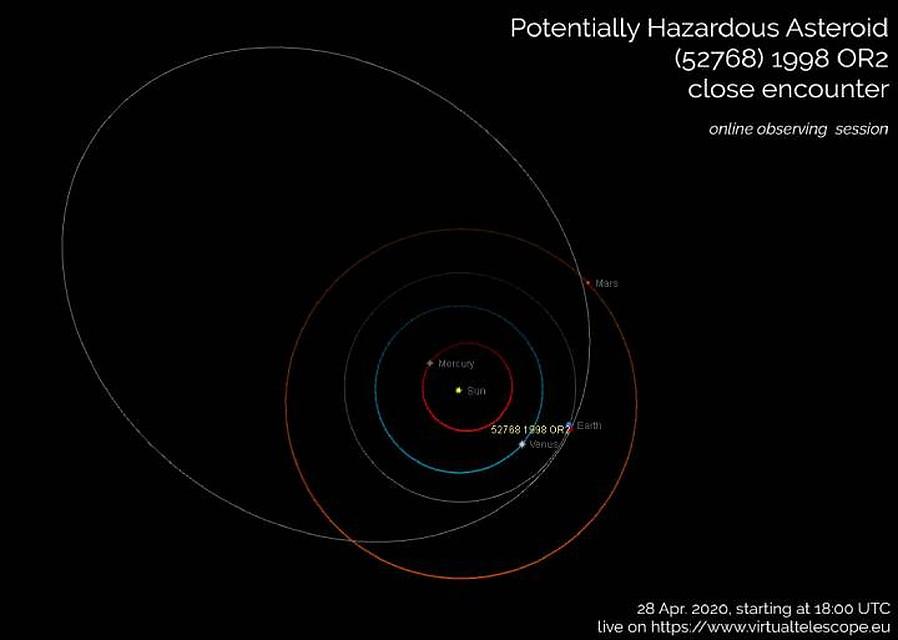 На схеме хорошо видно, насколько близко к Земле подлетит астероид 1998 OR2.
