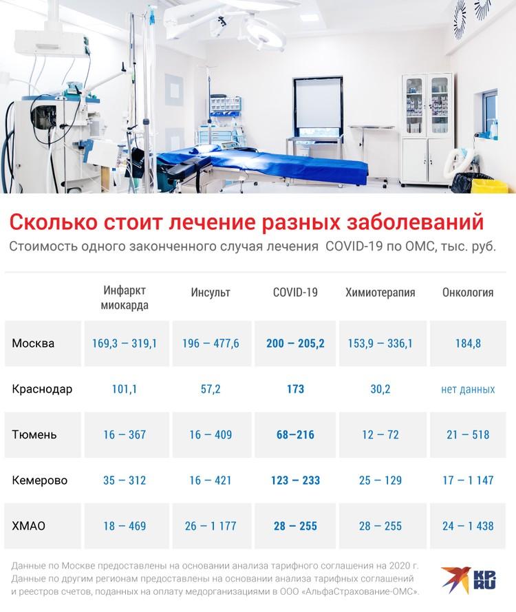 Сколько стоит лечение разных заболеваний