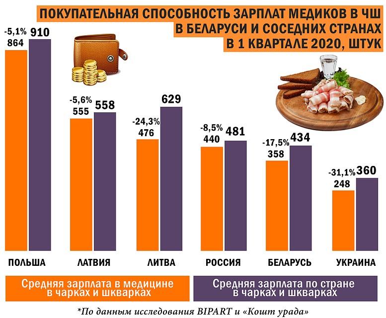 Инфографика. Фото: Игорь СОЛОВЬЕВ