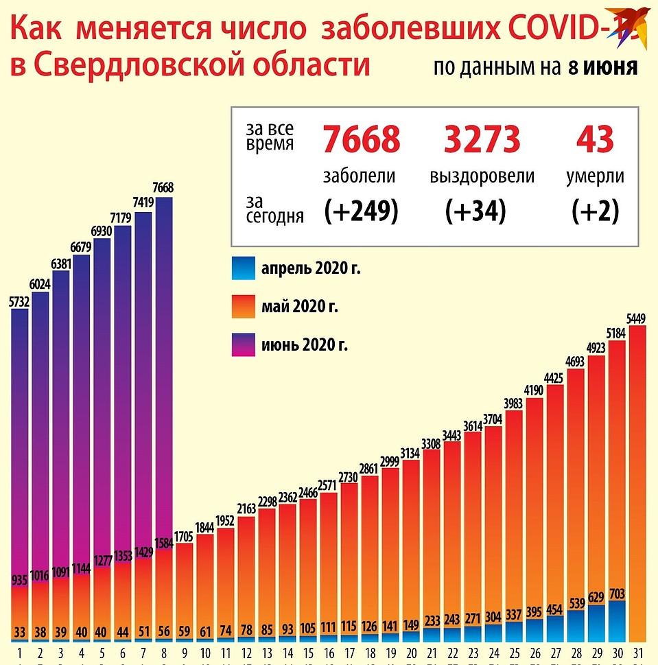 Статистика на 9 июня 2020 года Фото: Ксения КРИВОЩЕКОВА