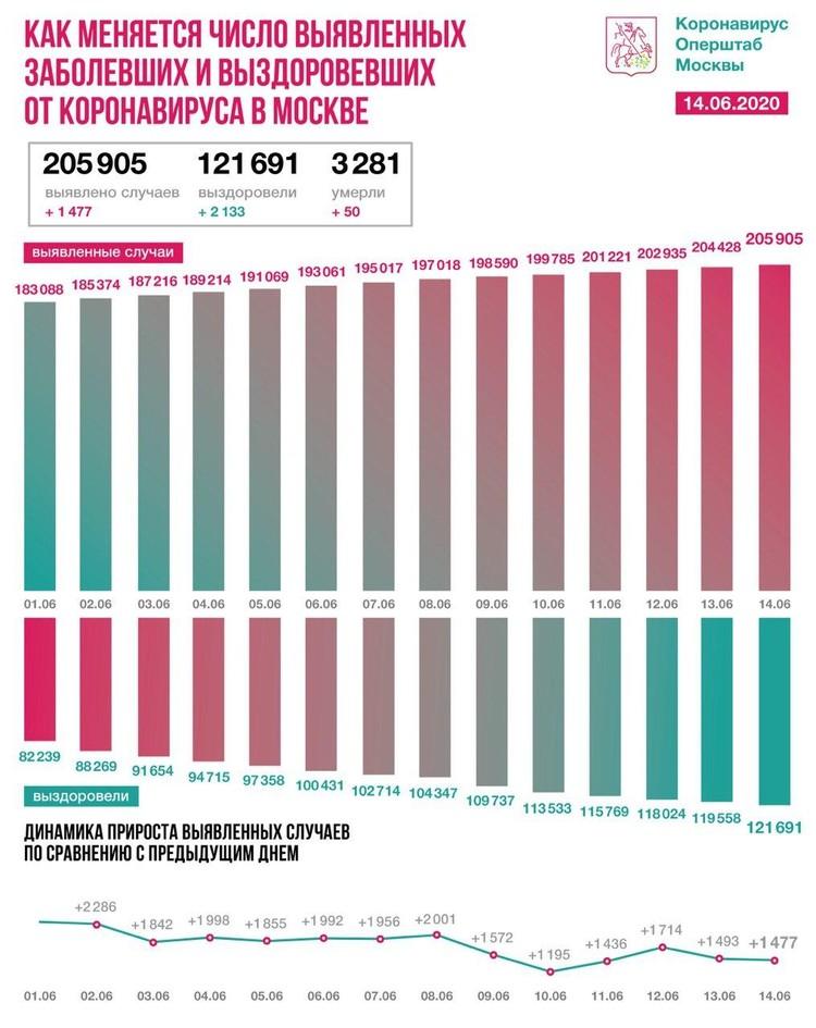 Как меняется число выявленных заболевших и выздоровевших от коронавируса в Москве Графика: оперштаб