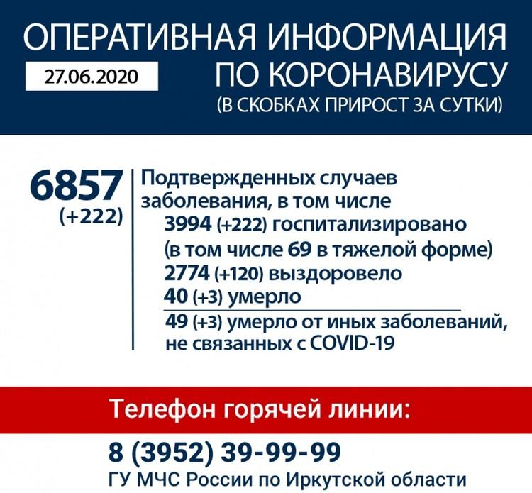 Коронавирус в Иркутске и регионе на 27 июня. Фото: оперштаб.