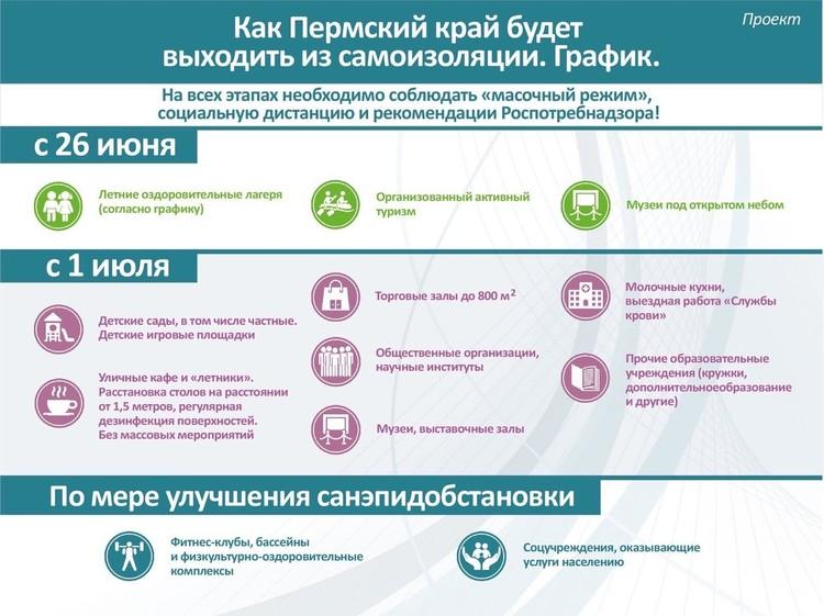 Проект снятия ограничений из-за коронавируса в Прикамье. Инфографика: краевой оперштаб.