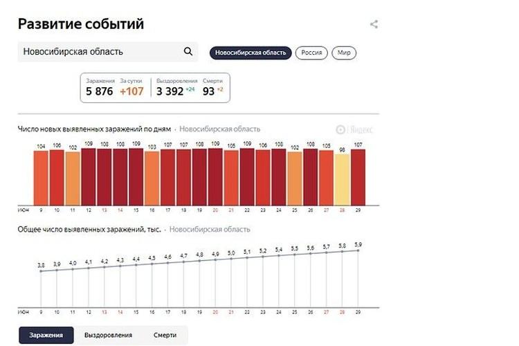 """Статистика заболеваемости в Новосибирской области на 30 июня 2020 года. Фото: сервис """"Яндекс"""""""