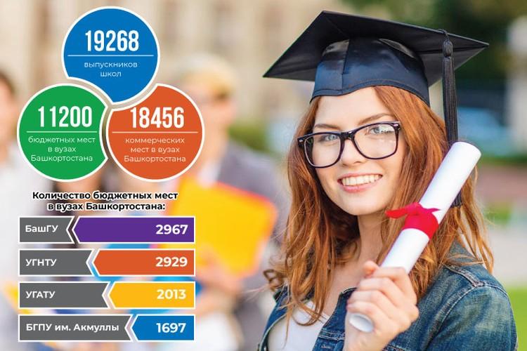 Количество бюджетных мест в вузах Башкирии в 2020/21 учебном году
