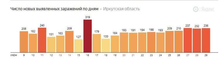 Новые случаи коронавируса в Иркутской области. Данные Яндекса.
