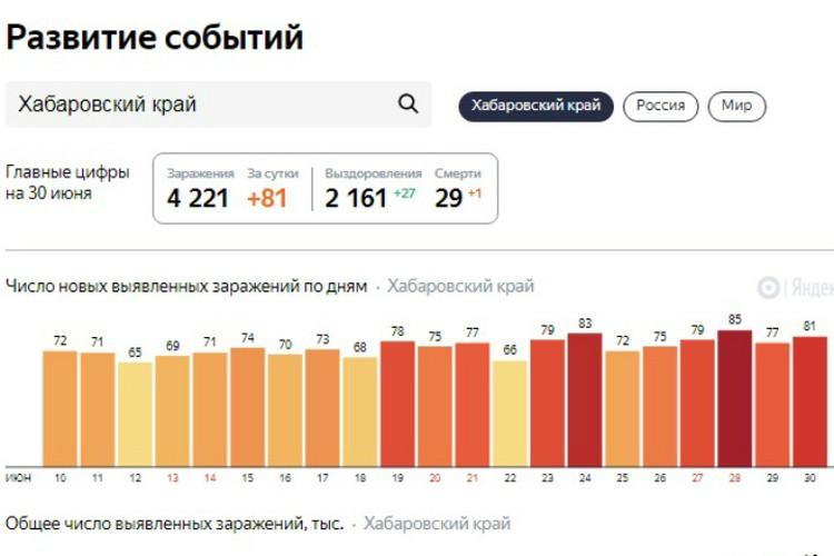 Статистика на 30 июня ФОТО: скрин Яндекс.Коронавирус