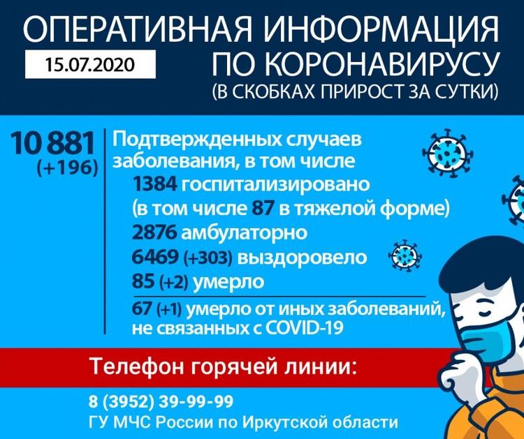Статистика по коронавирусу в Иркутске на 15 июля. Оперштаб региона.