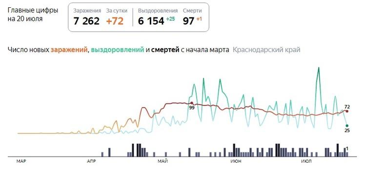 Яндекс/графика