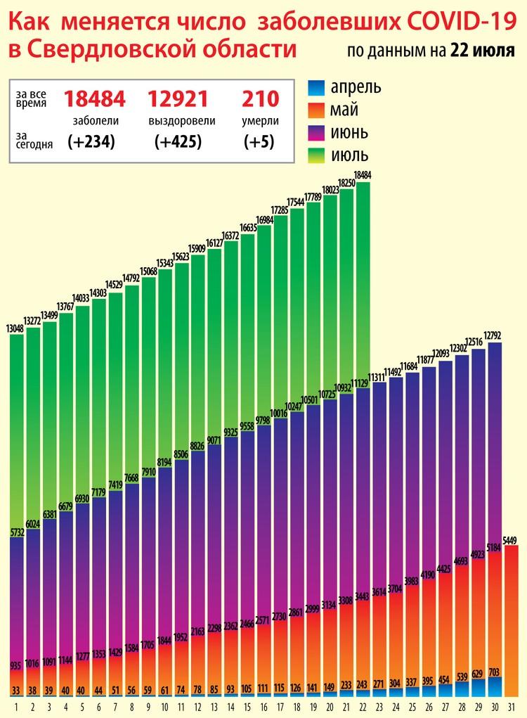 Статистика COVID-19 на Среднем Урале