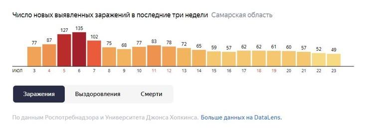 Статистика коронавируса в Самаре