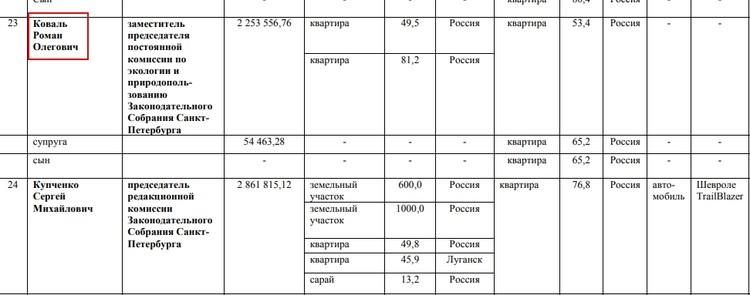 Судя по документу, депутат жил практически скромно. Фото: assembly.spb.ru