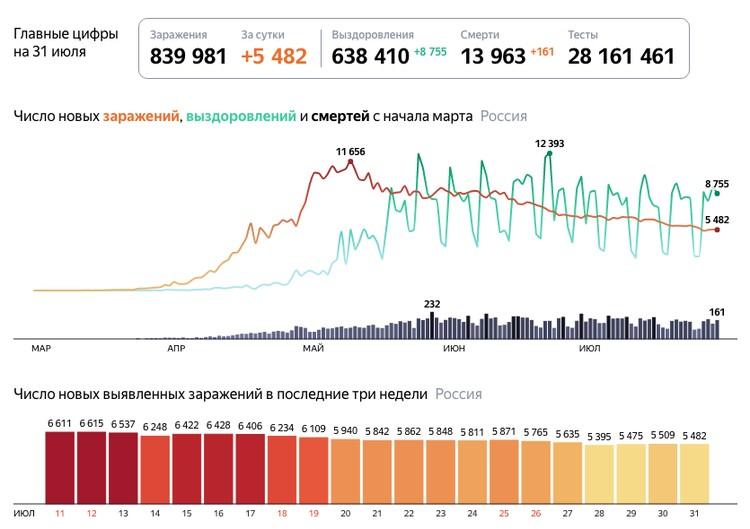 """Последние данные о коронавирусе на 31 июля 2020 года в Санкт-Петербурге. Фото:""""Яндекс"""""""