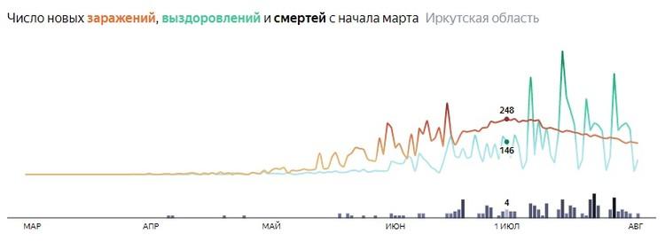 Коронавирус в Иркутске, последние новости на 4 августа. Статистика. Данные Яндекса