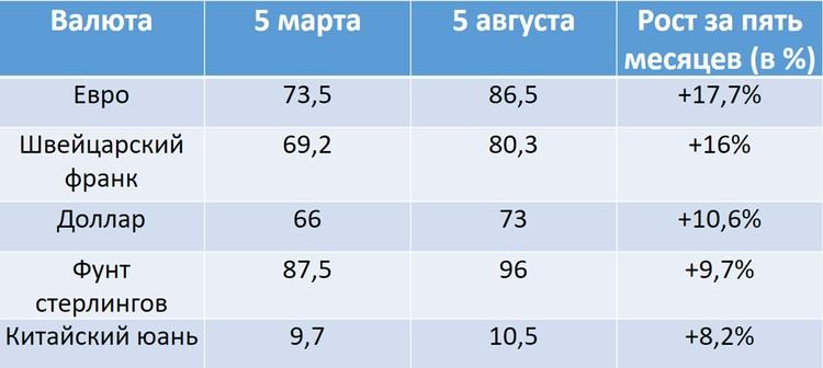 По данным Московской биржи и рынка Forex.