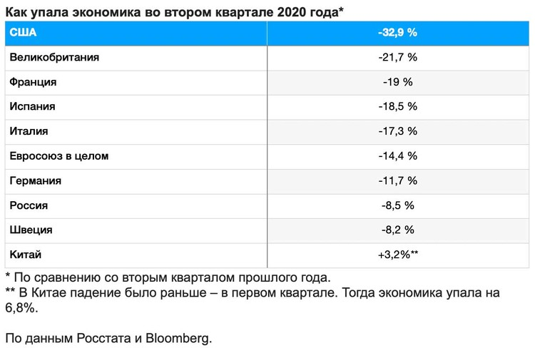 Как упала экономика во втором квартале 2020 года.