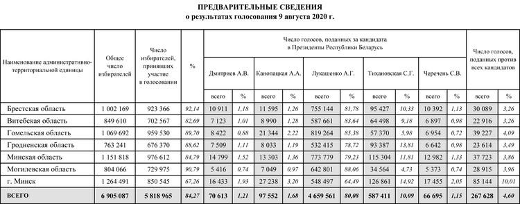Предварительные итоги выборов президента Белоруссии 2020