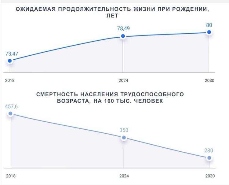 Основная задача - увеличить продолжительность жизни людей в регионе.