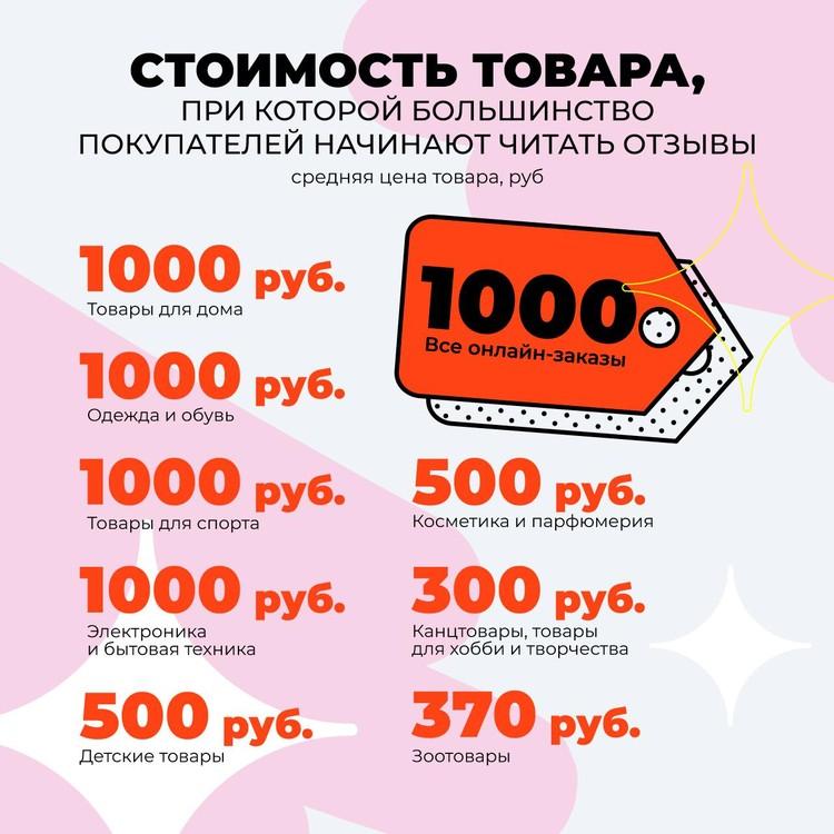 Начиная с какой суммы покупки люди читают отзывы Графика: исследование AliExpress Россия и Data Insight