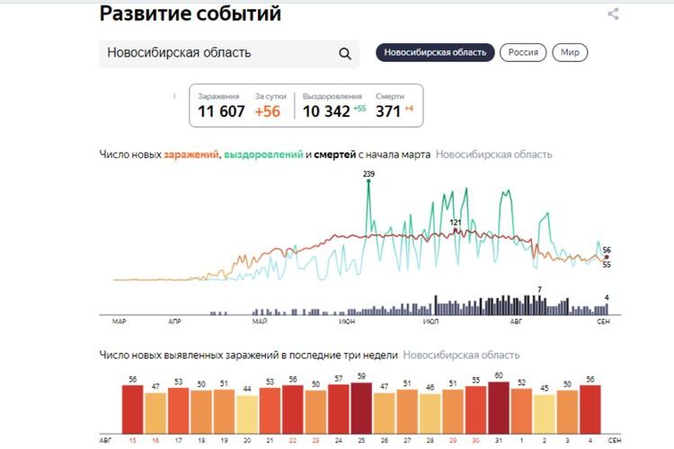 "Статистика заболеваемости COVID-19 в Новосибирске на 5 сентября 2020 года. Фото: сервис ""Яндекс"""