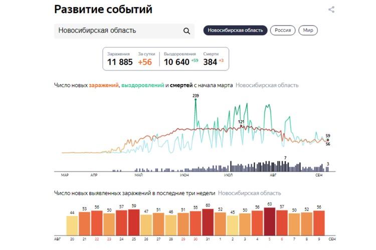 """Статистика заболеваемости коронавирусом на 10 сентября 2020 года в Новосибирске. Фото: сервис """"Яндекс"""""""
