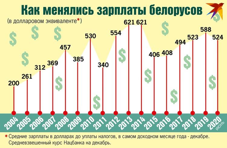 Как менялись зарплаты белорусов.
