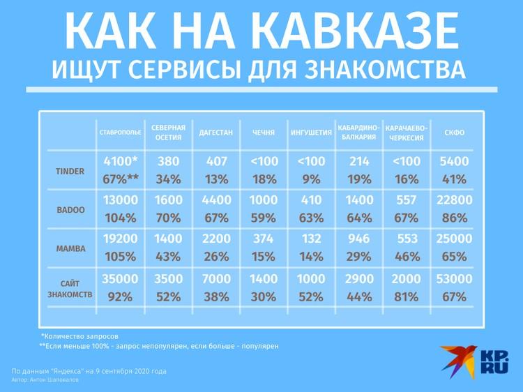 """Как на Кавказе ищут приложения и сайты знакомств. Данные: """"Яндекс"""""""