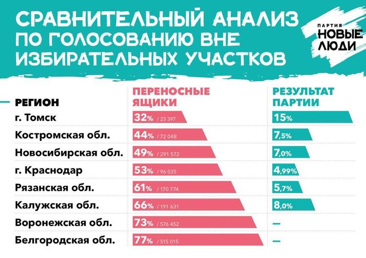 Сравнительный анализ по голосованию вне избирательных участков.