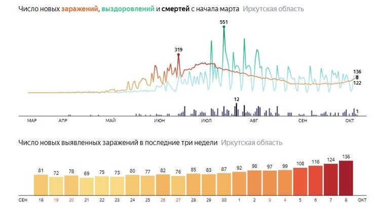Коронавирус в Иркутской области, Яндекс.