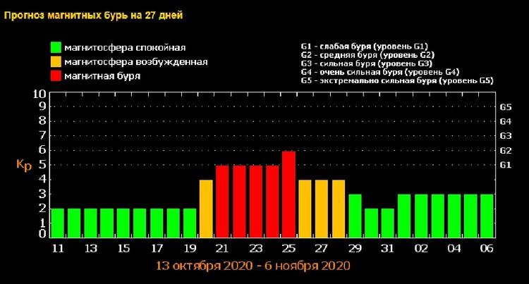 Прогноз магнитных бурь от Лаборатории рентгеновской астрономии солнца Физического института РАН.
