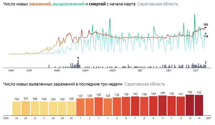 За сутки в Саратовской области от коронавируса выздоровели 153 человека