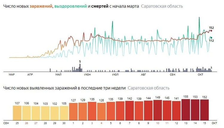 Графика заболеваемости коронавирусом в Саратовской области