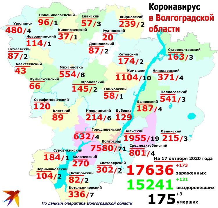 На сегодня коронавирус получил распространение в 18 городах и районах Волгоградской области