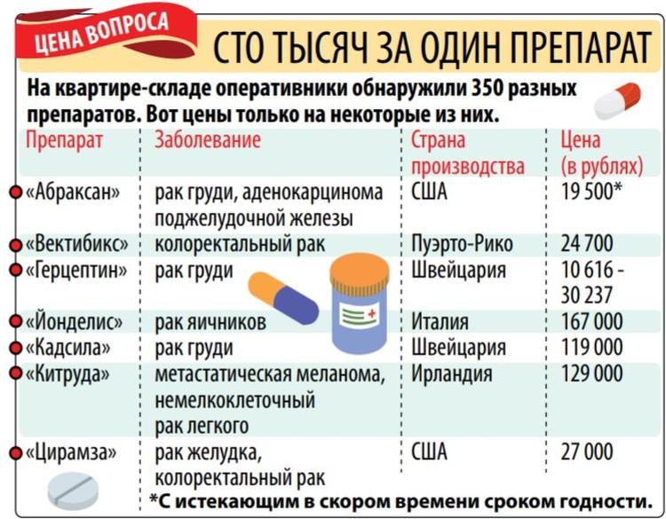 Препараты стоили свыше ста тысяч рублей