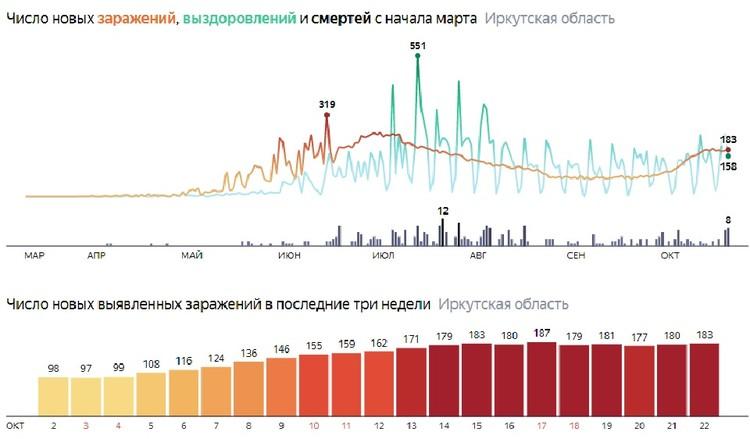 Коронавирус в Иркутске. Статистика. Данные Яндекса