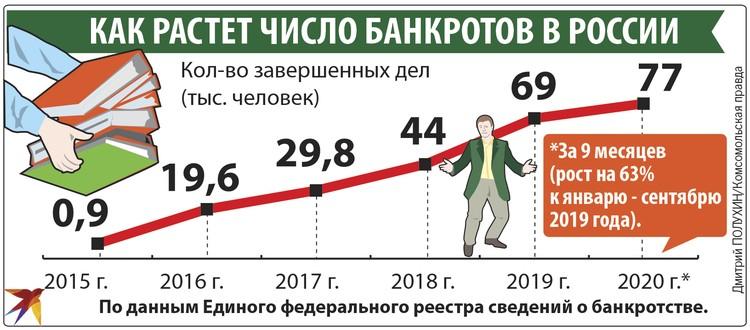 Как растет число банкротов в России.