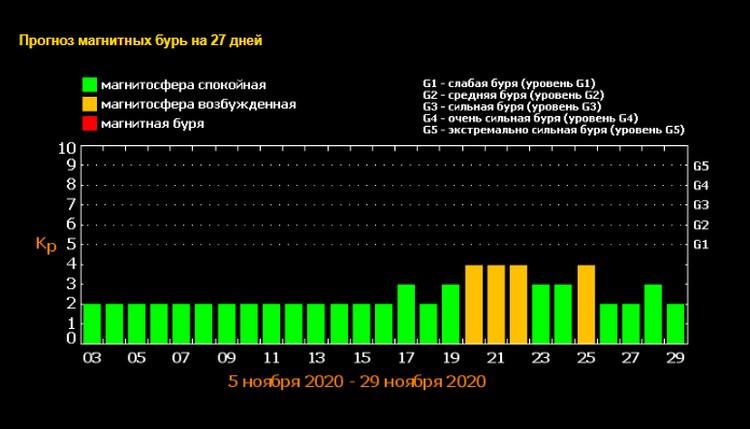Прогноз магнитных бурь в Псковской области на 27 дней. Источник: Лаборатория рентгеновской астрономии Солнца ФИАН