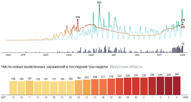 Коронавирус в Иркутске, последние новости на 4 ноября: жертв заболевания становится все больше. Фото: Яндекс