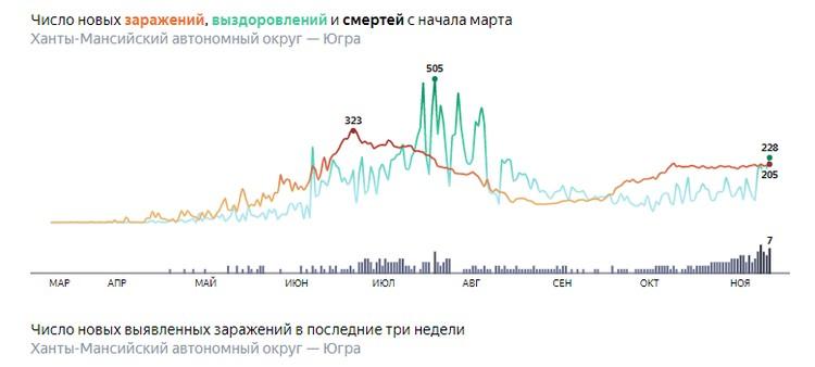 Скриншот с сайта yandex.ru/covid19/stat