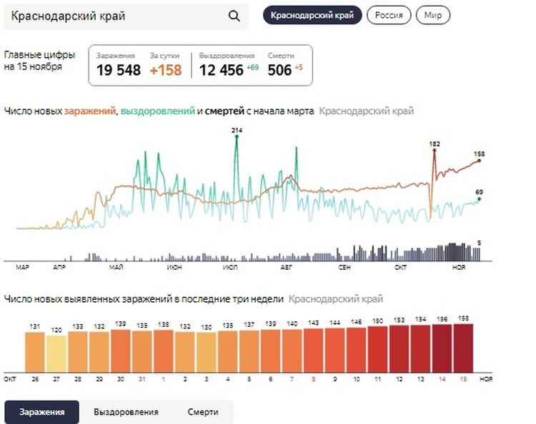 Главные цифры по коронавирусу на 15 ноября 2020. Данные с yandex.ru/covid19